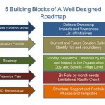 Building Blocks to Good Design