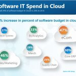 Cloud Spend for 2017