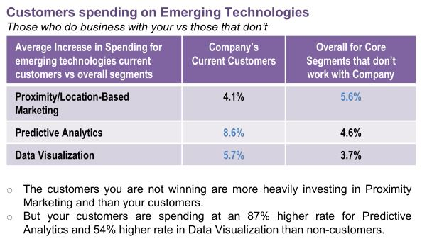 This view looks at this vendor's customers and how  fast they are increasing spending on emerging technologies.