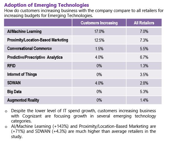 Do the customers of this vendor invest more or less in each of these emerging technologies?