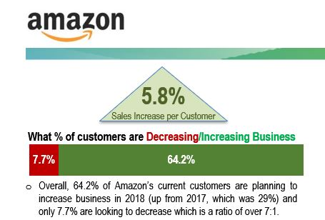 Every profile begins with the vendor and which customers are increasing or decreasing business with them in 2018