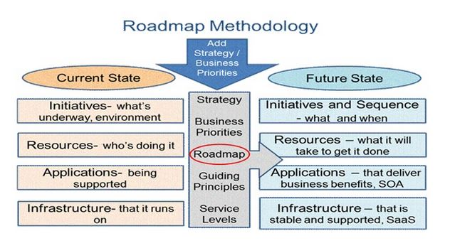 retail technology roadmap toolkit
